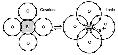 which is stronger ionic or covalent bonds