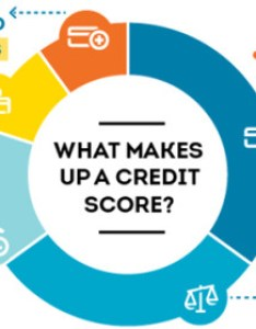 What makes up  credit score also basics you need to know cashco financial rh cashcofinancial