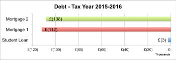 £ Finance Update