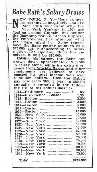 Babe Ruth's Salary Draws