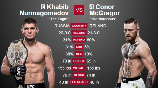 khabib-vs-mcgregor-comparison
