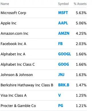 Warren Buffett ETF - VOO