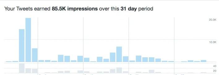 Blog Stats via Twitter