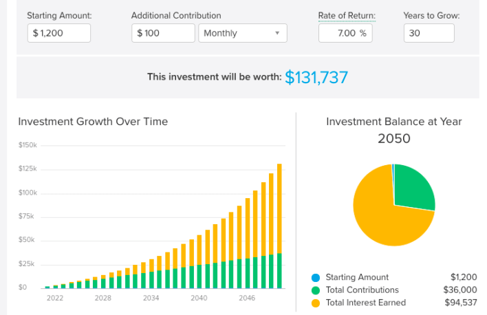 investment calculator graphic to show passive income over time