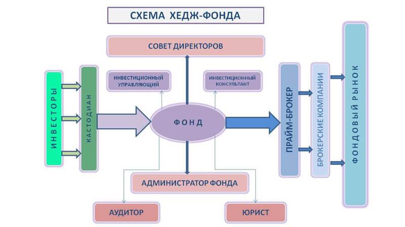 схема хедж-фонда