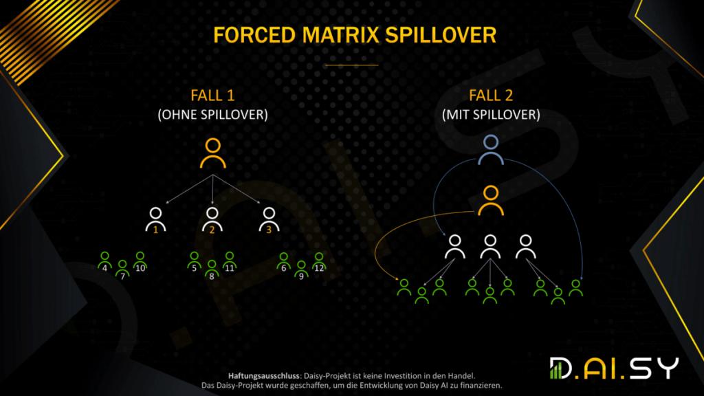 Daisy Forced Matrix Spillover