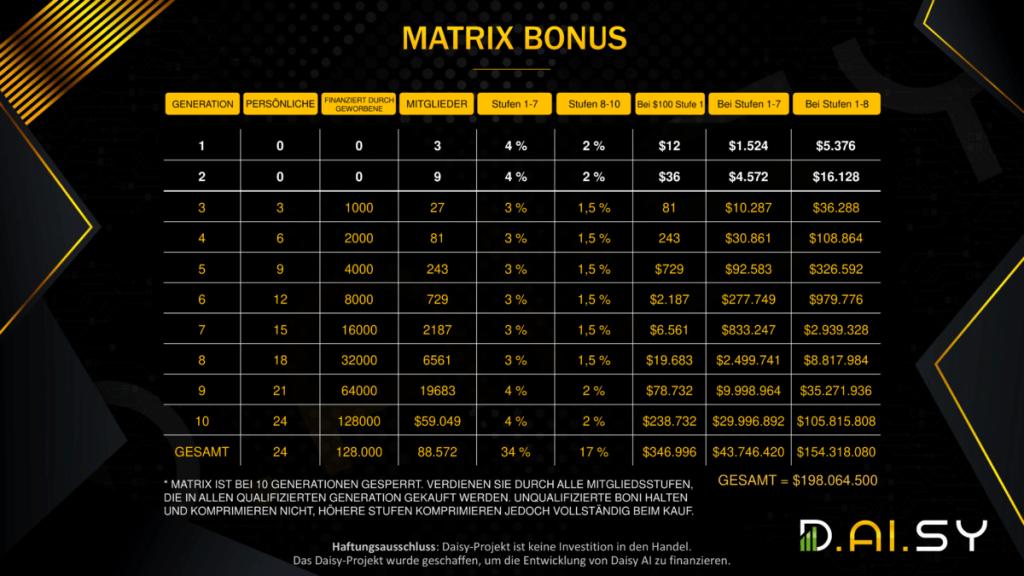 Daiys Matrix Bonus