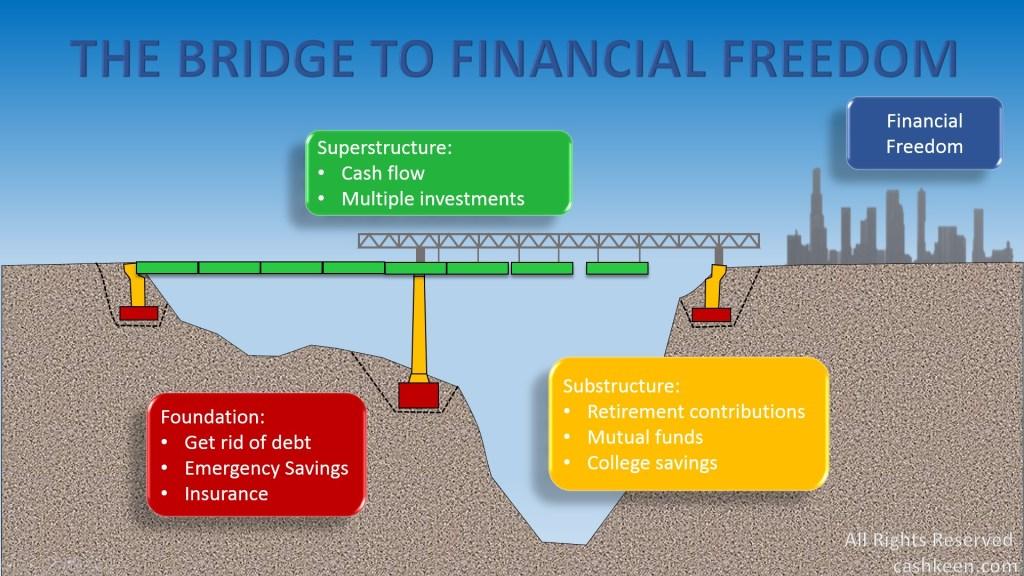 The bridge to financial freedom