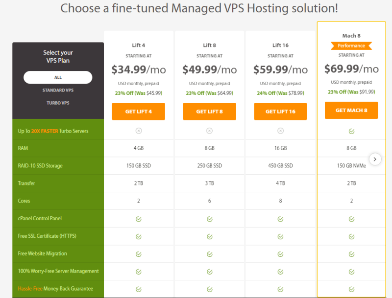 managed vps a2 hosting - A2 Web Hosting Review: Best Hosting