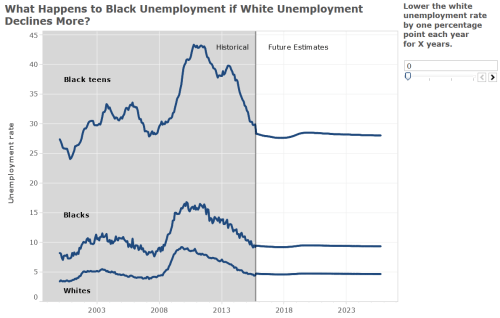 If the Unemployment Rate Declines More, Blacks Will Disproportionately Benefit