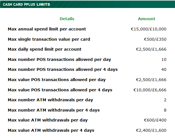Paddy Power Card Limits