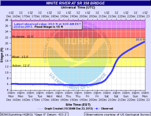 Here is the hydrograph of the White River forecast.  Notice the steep rise!