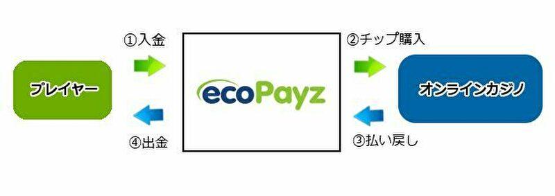 ecoPayz(エコペイス)の入出金の仕組み