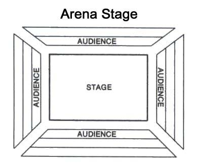 arena stage diagram f150 starter wiring proscenium stage, thrust theatre end flexible profile ...