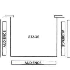 Proscenium Stage Diagram Box Best Stratocaster Wiring Thrust Theatre End Arena