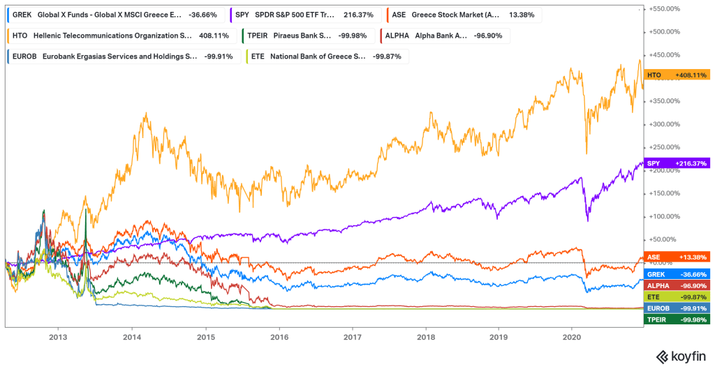 Stock performance chart of ETF GREK, Greek stocks and benchmarks