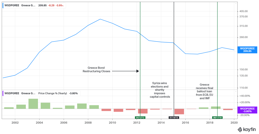 Chart of Greece GDP and GDP Growth Rate