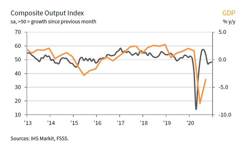 Russia Composite PMI and GDP
