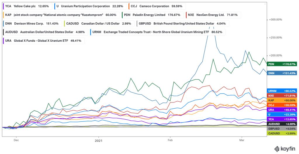 Uranium Share Price performance since November 25, 2020
