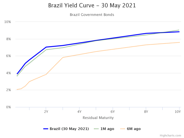 Brazil BRL yield curve today, 1 month ago and 6 months ago.