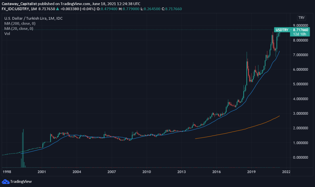 Long-term chart of USDTRY rate