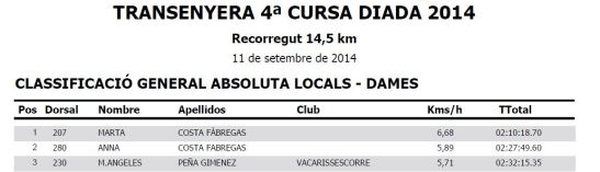 Class dones 14 Km Local