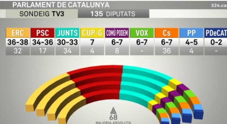 Especial Eleccions: ERC guanyaria les eleccions amb 36-38 escons, seguida del PSC (34-36) i JxCat (30-33), segons el sondeig de TV3