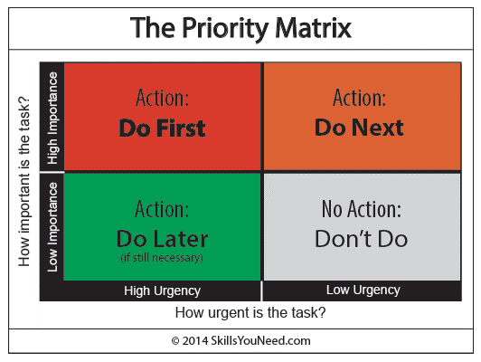 What To Prioritize Learning For Graphic Design