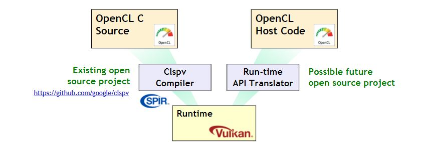Opencl Vs Vulkan