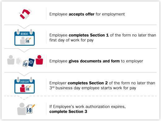 I9 Form Process