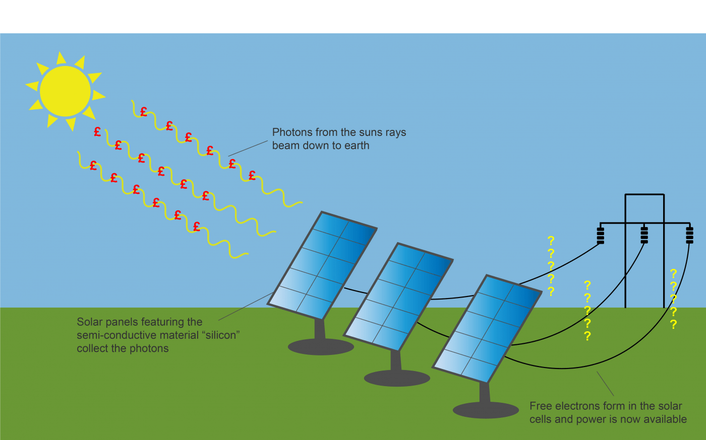 solar pv wiring diagram uk 2003 softail do panels increase the value of your home
