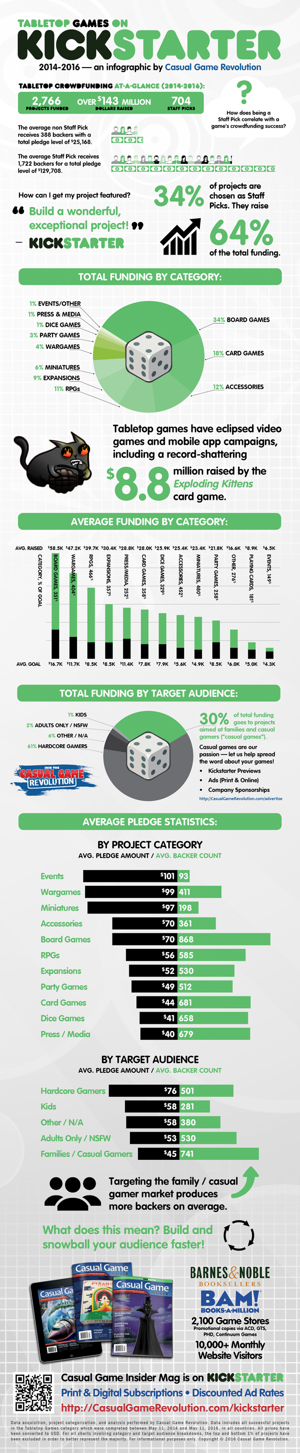 Tabletop Games on Kickstarter 2014-2016 Infographic - Courtesy Casual Game Revolution