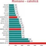 catolici