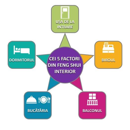 Cei 5 factori din Feng Shui interior