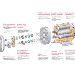 duroflow industrial series positive displacement blowers with vacuum pump 8  [ 2000 x 1500 Pixel ]