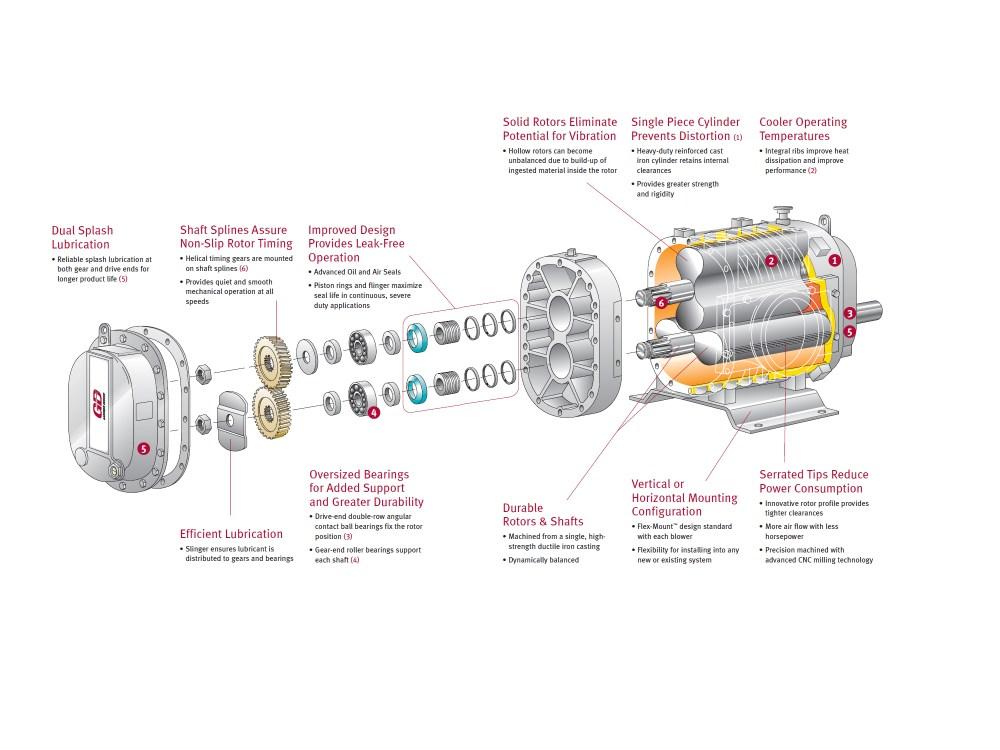 medium resolution of  duroflow industrial series positive displacement blowers with vacuum pump 8