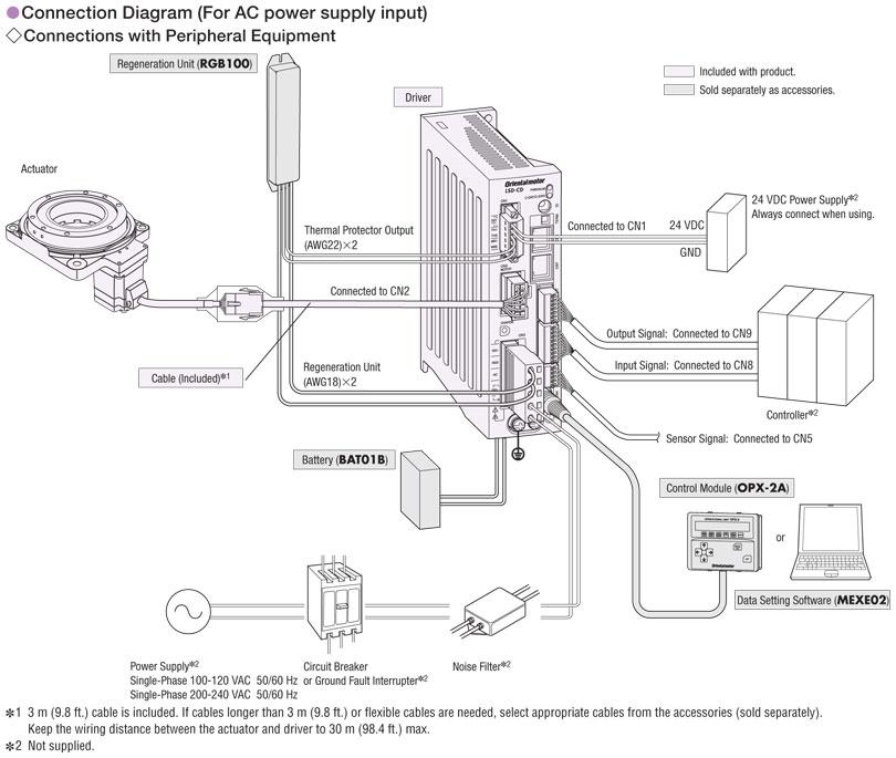 Item # DG130R-ARACD-3, Hollow Rotary Actuators On Oriental