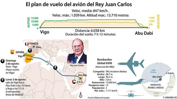 الإعلام الإسباني يؤكد وجهة الملك السابق خوان كارلوس.