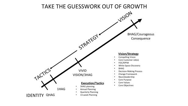 Vision-Strategy-Tactics