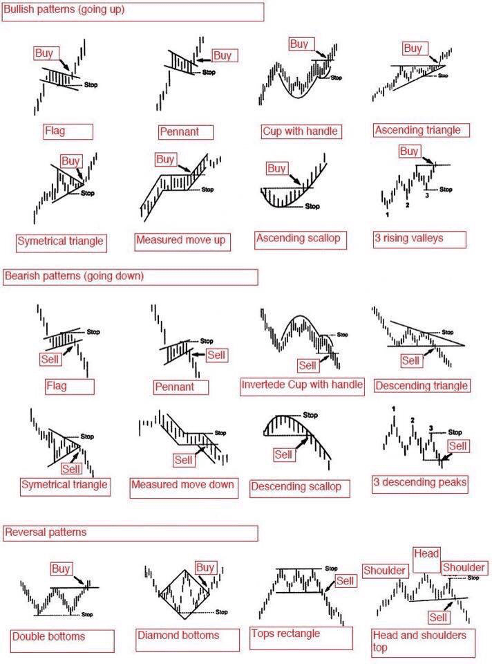 Chart patterns help me narrow down my watch list to  manageable number of stocks with higher probability success also stock cheat sheet worth your study life   catalysts rh catalystsminusheadwinds