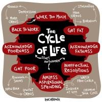 O íncrivel ciclo da vida e sua relação com as bolachas Oreo