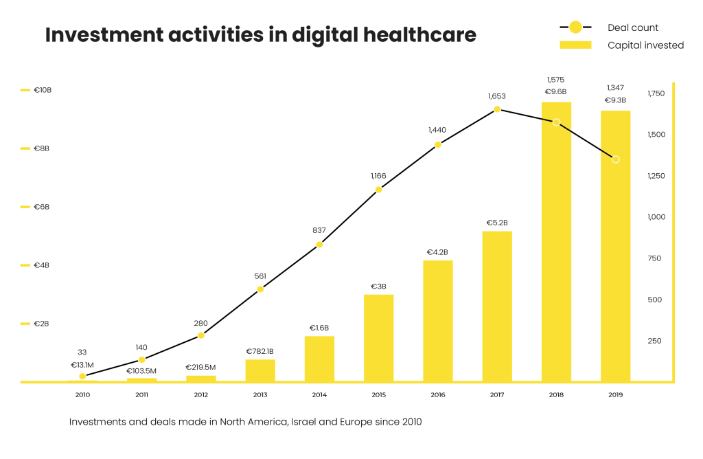 Digital Healthcare investment activities graph 2020
