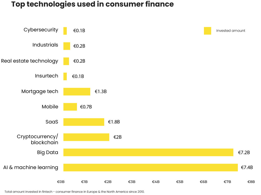 Top tech used in consumer finance