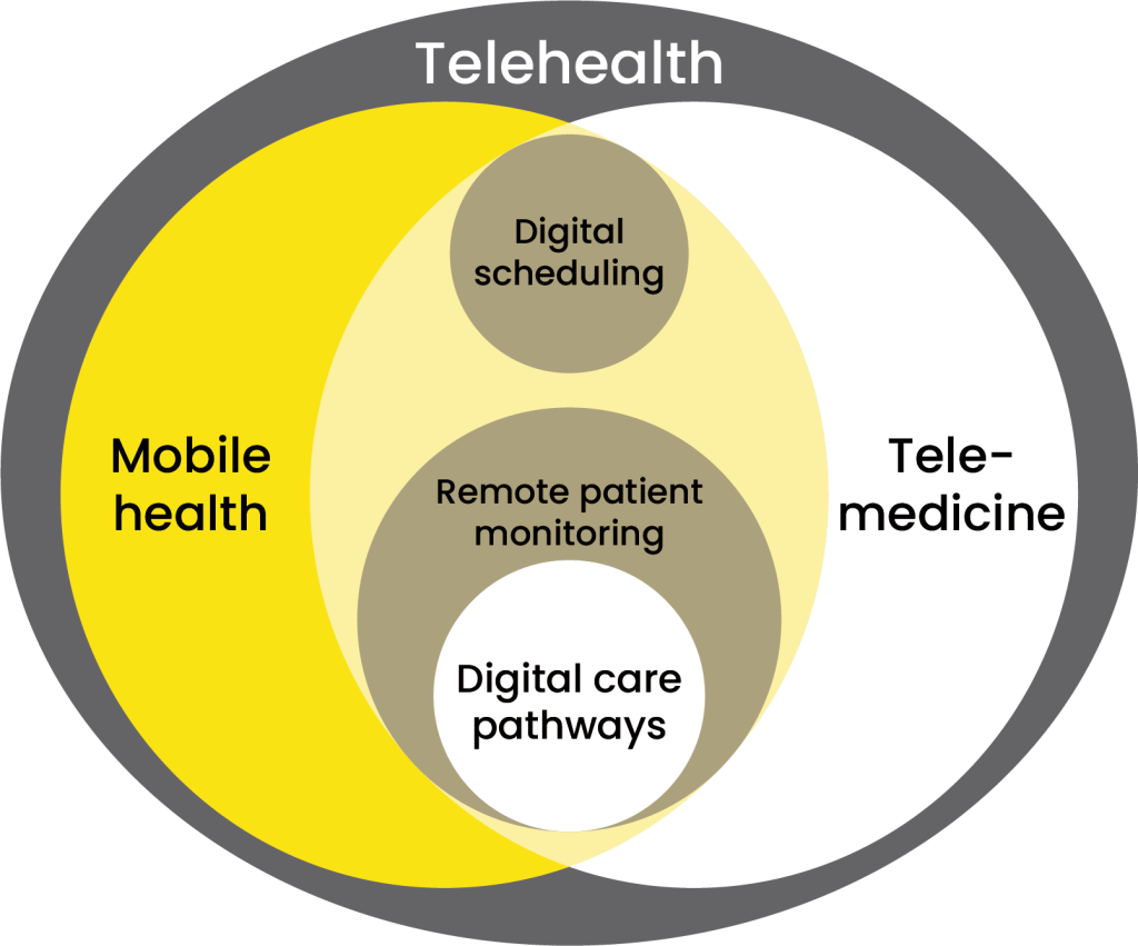 telehealth telemedicine mobile health digital scheduling remote patient monitoring digital care pathways