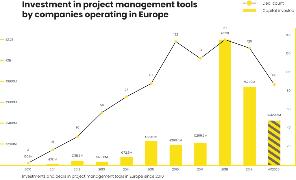 Project management tools investment