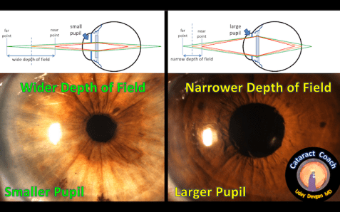 depth of field pupil size