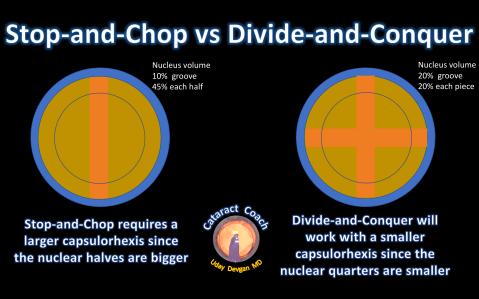 stop-and-chop vs D-Q