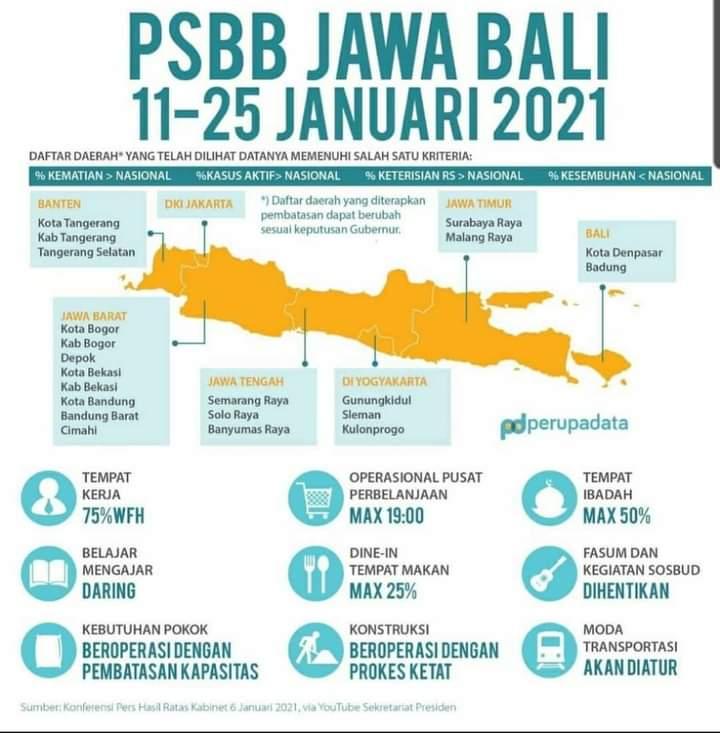 Pemberlakuan PSBB Jawa-Bali