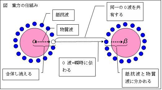 重力の働く仕組みと重力方程式の導出