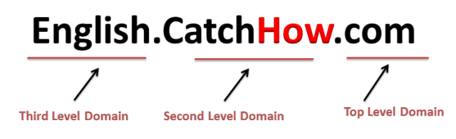 first level domain vs second level domain vs third level domain